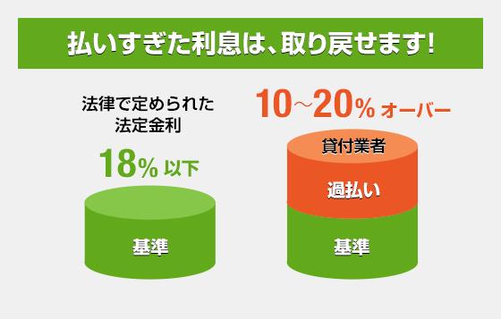 [払いすぎた利息は、取り戻せます!] 法律で定められた法定金利18%以下 | 貸付業者10〜20%