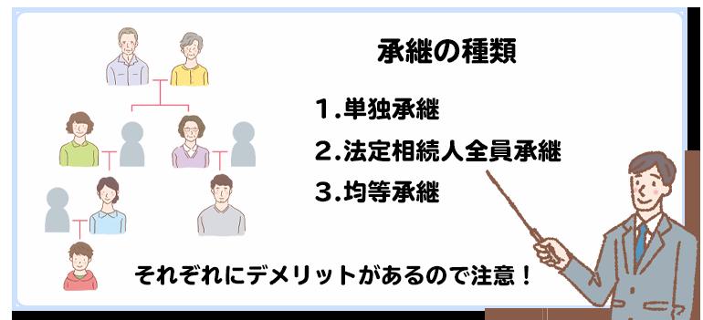 遺産分割協議書・相続関係説明図の作成
