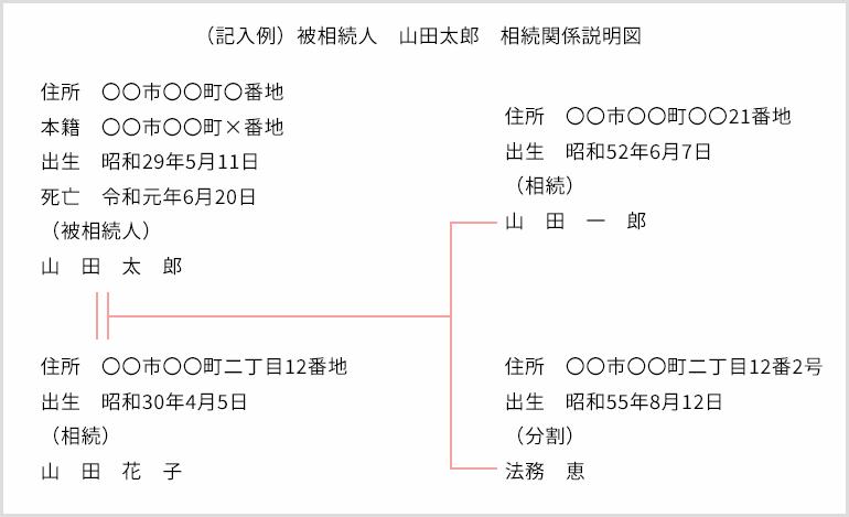 (記入例)被相続人 山田太郎 相続関係説明図