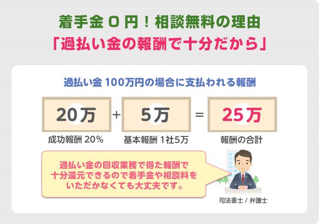 着手金0円!相談無料の理由とは「過払い金の報酬で十分だから」