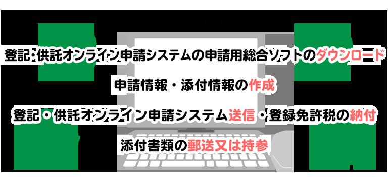 オンライン申請の手順